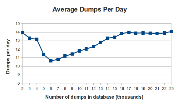 http://redump.org/images/news/redump.org_dumps_per_day_23000.png